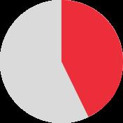 graph 43%